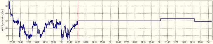 Diagramm für WiFi Signalstärke_01.png